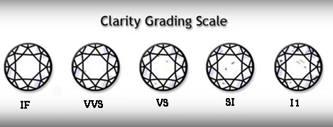 clarity grading scale